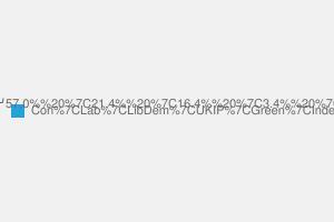 2010 General Election result in Welwyn Hatfield